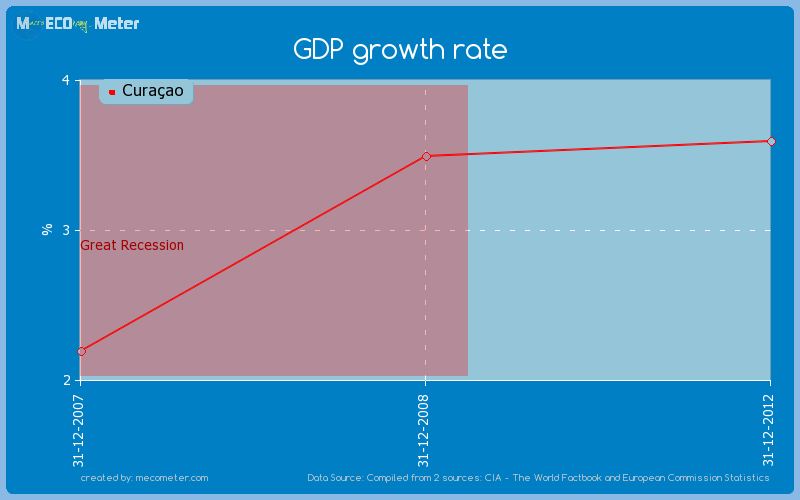 GDP growth rate of Cura�ao