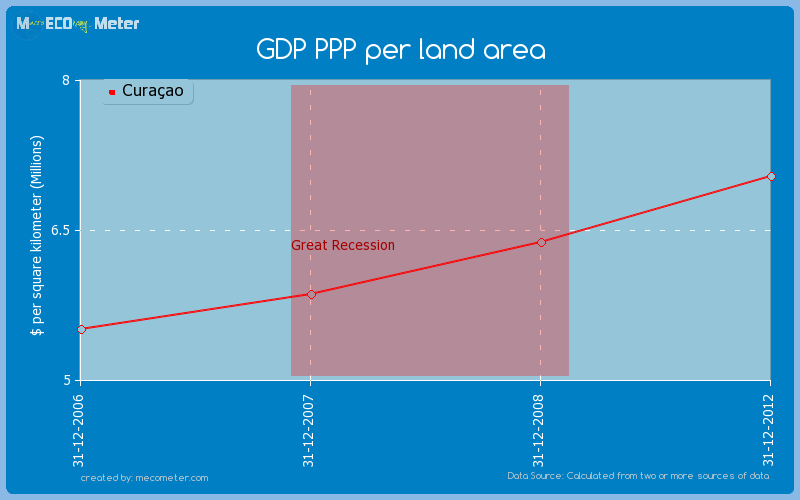 GDP PPP per land area of Cura�ao