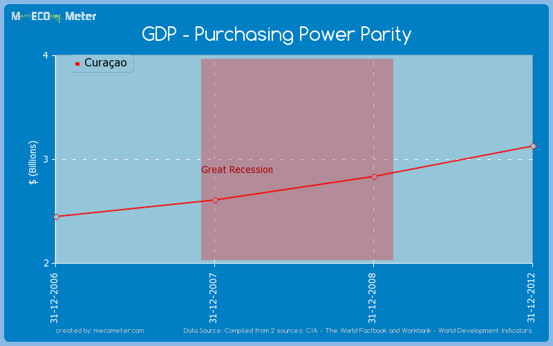 GDP - Purchasing Power Parity of Cura�ao