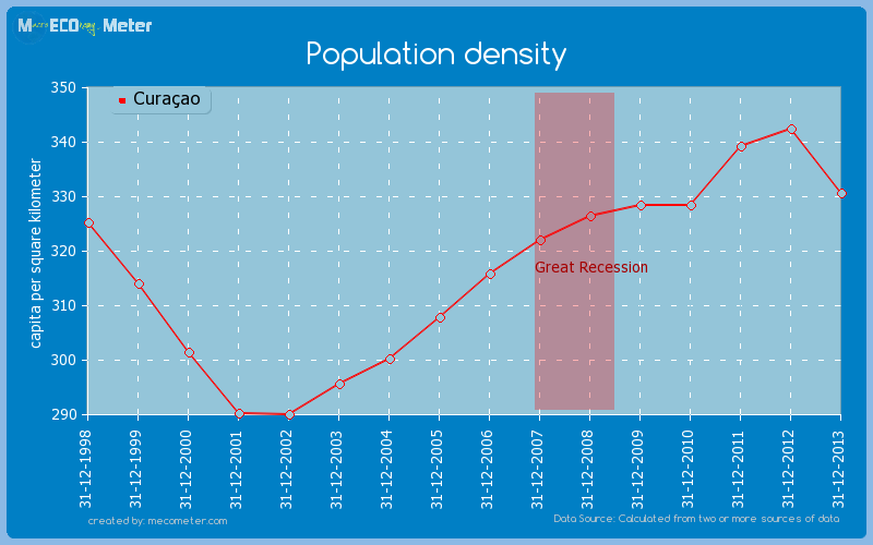Population density of Cura�ao