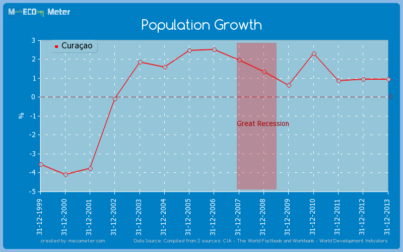 Population Growth of Cura�ao