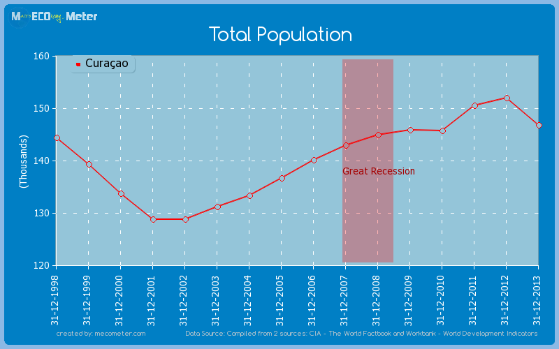 Total Population of Cura�ao