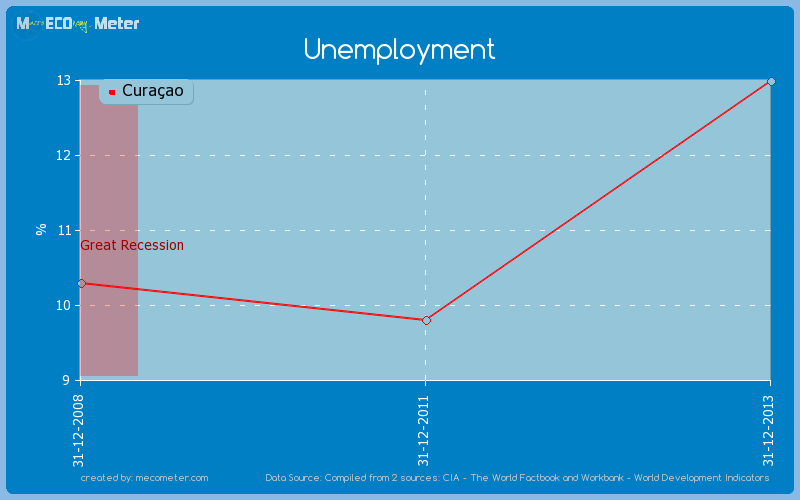 Unemployment of Cura�ao