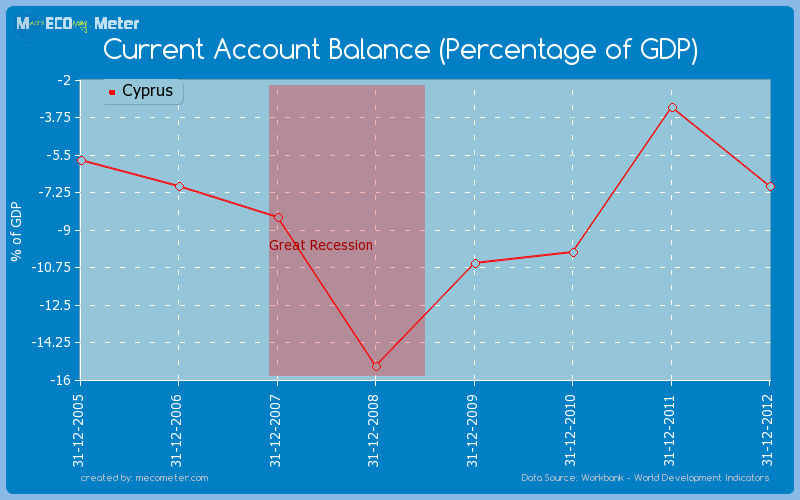 Current Account Balance (Percentage of GDP) of Cyprus