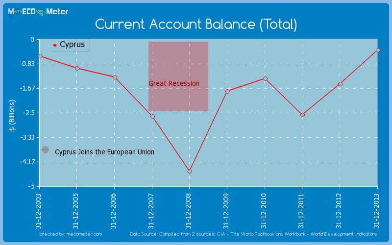 Current Account Balance (Total) of Cyprus