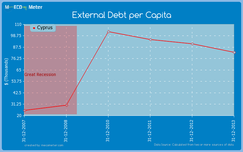 External Debt per Capita of Cyprus