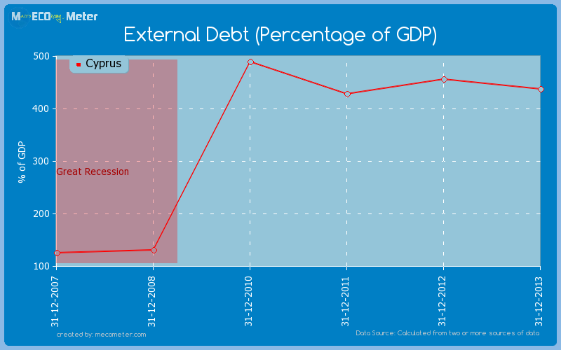 External Debt (Percentage of GDP) of Cyprus