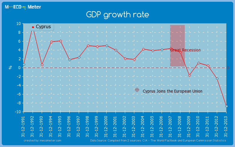 GDP growth rate of Cyprus