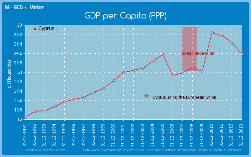 GDP per Capita (PPP) of Cyprus