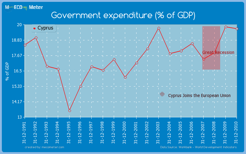 Government expenditure (% of GDP) of Cyprus