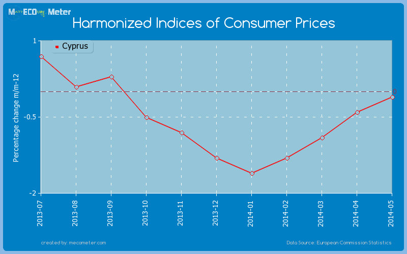Harmonized Indices of Consumer Prices of Cyprus