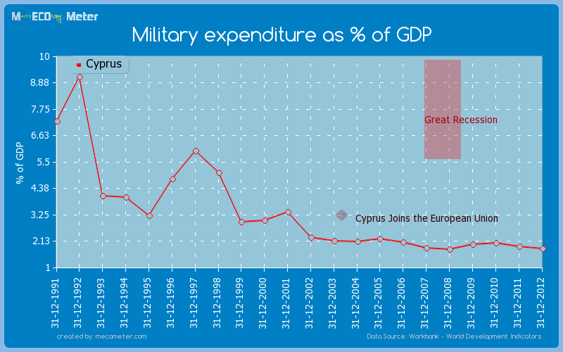 Military expenditure as % of GDP of Cyprus