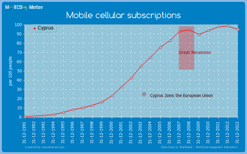 Mobile cellular subscriptions of Cyprus