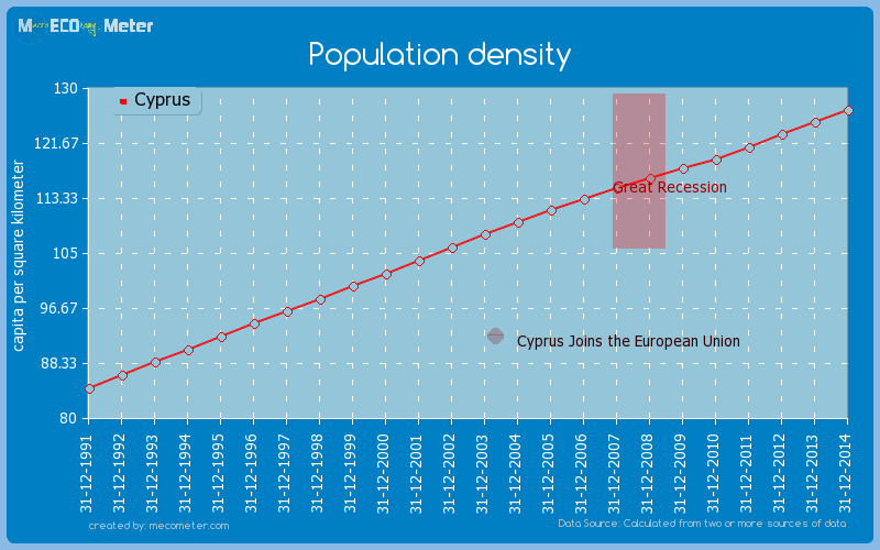 Population density of Cyprus