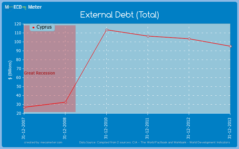 External Debt (Total) of Cyprus