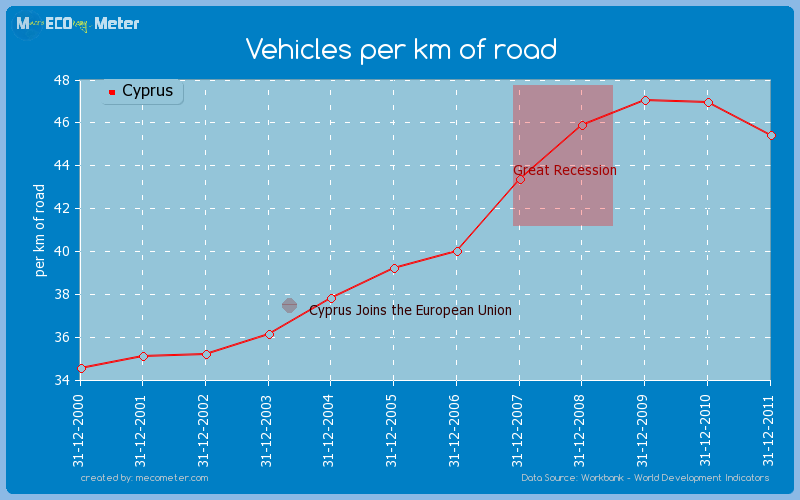 Vehicles per km of road of Cyprus