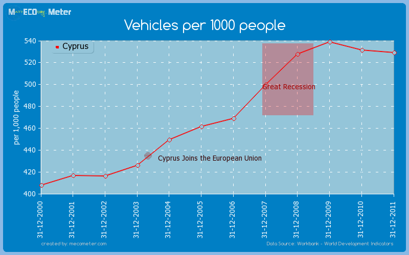 Vehicles per 1000 people of Cyprus