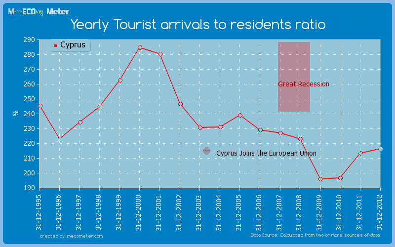 Yearly Tourist arrivals to residents ratio of Cyprus