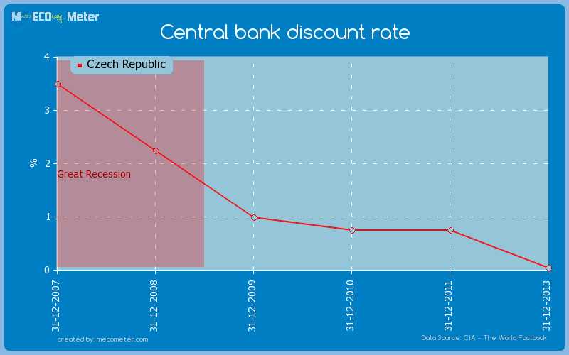 Central bank discount rate of Czech Republic