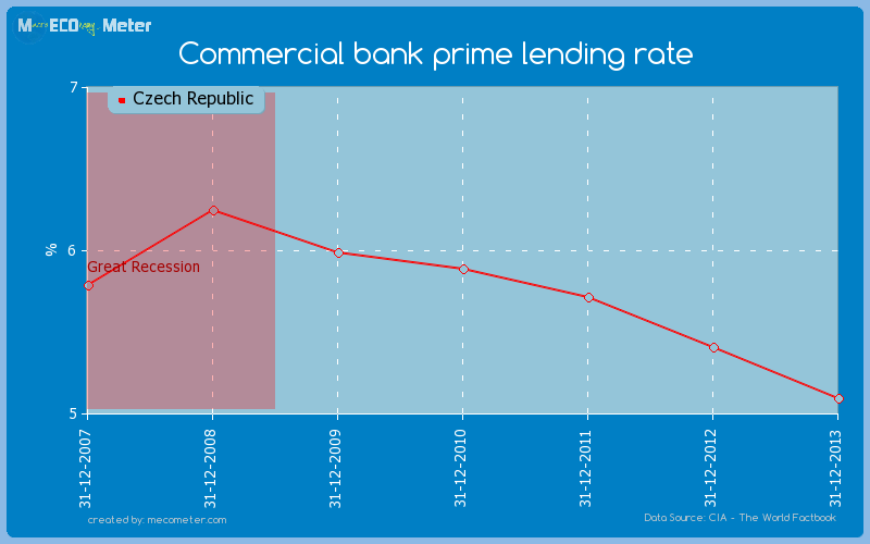 Commercial bank prime lending rate of Czech Republic