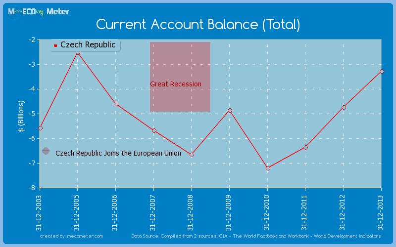 Current Account Balance (Total) of Czech Republic