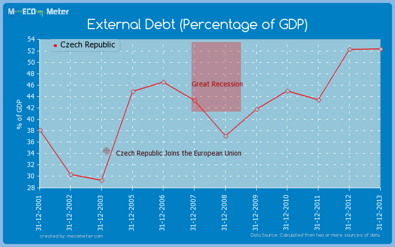 External Debt (Percentage of GDP) of Czech Republic