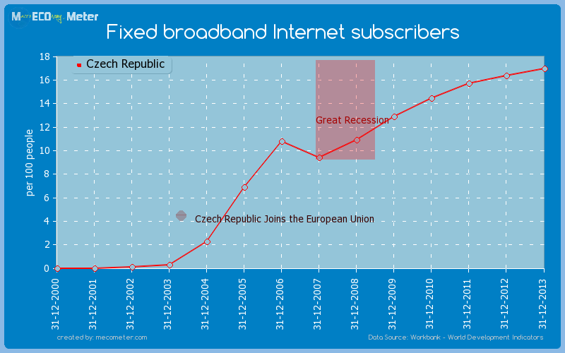 Fixed broadband Internet subscribers of Czech Republic