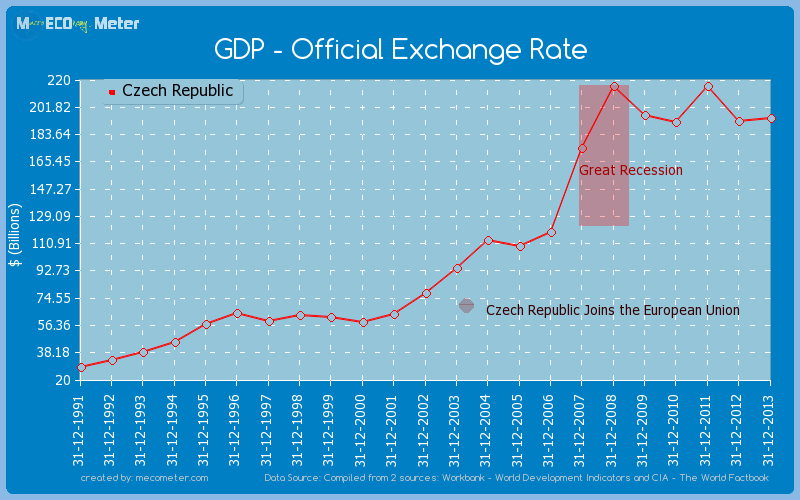 GDP - Official Exchange Rate of Czech Republic