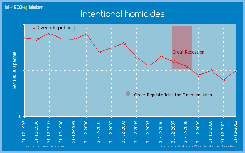 Intentional homicides of Czech Republic