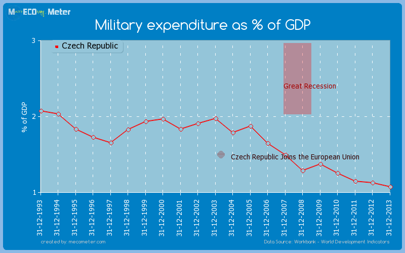 Military expenditure as % of GDP of Czech Republic