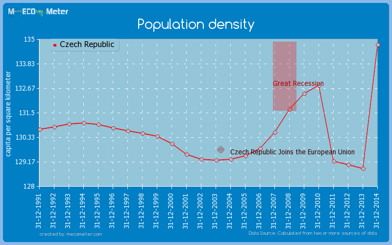 Population density of Czech Republic