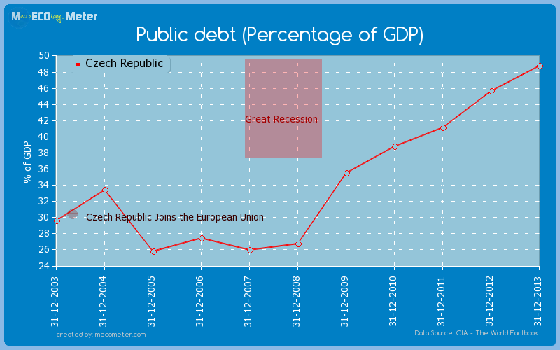 Public debt (Percentage of GDP) of Czech Republic