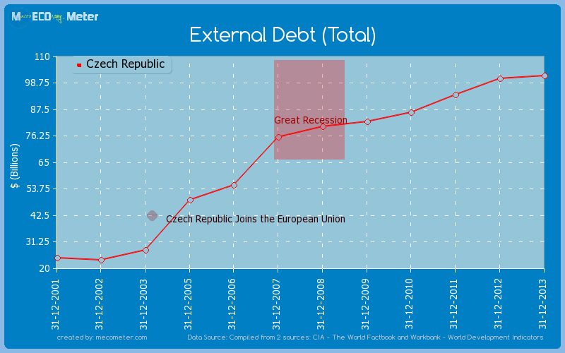 External Debt (Total) of Czech Republic
