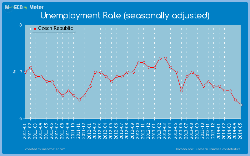 Unemployment Rate (seasonally adjusted) of Czech Republic