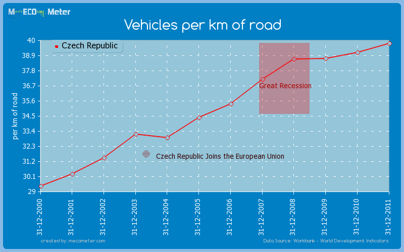 Vehicles per km of road of Czech Republic