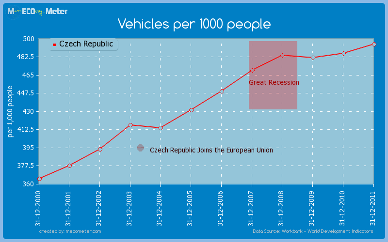 Vehicles per 1000 people of Czech Republic