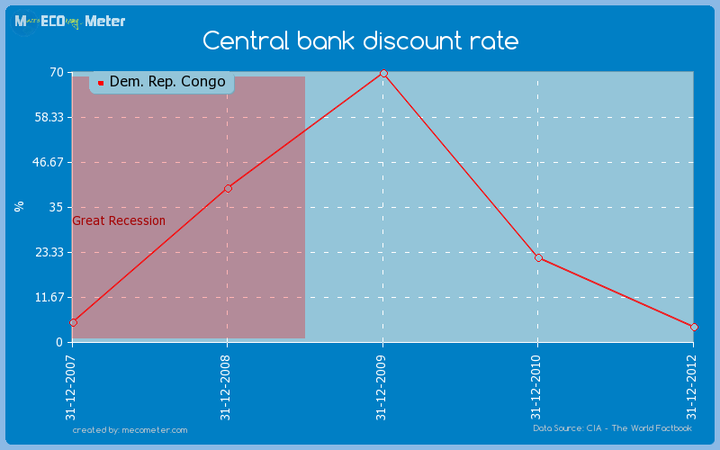 Central bank discount rate of Dem. Rep. Congo