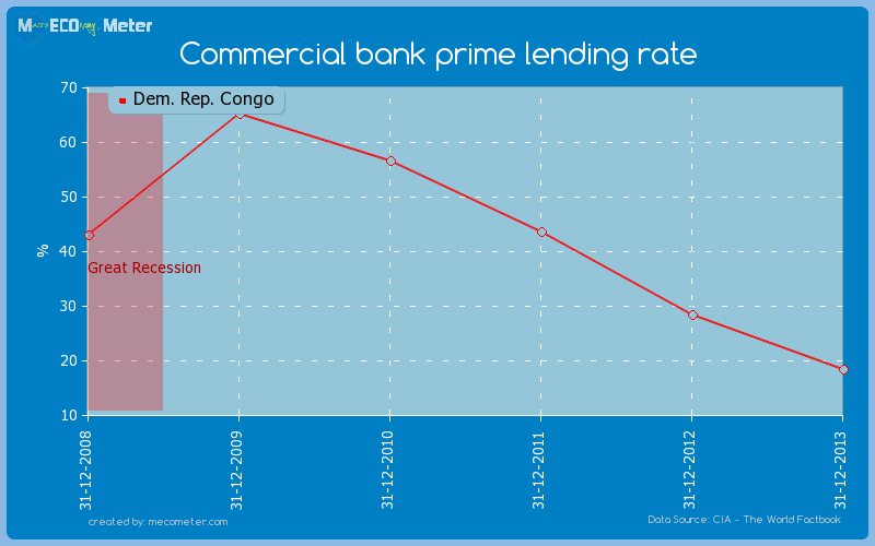 Commercial bank prime lending rate of Dem. Rep. Congo
