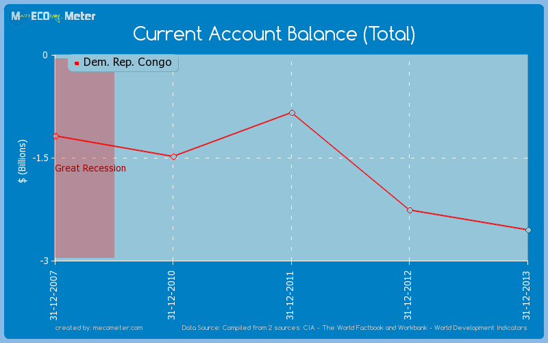 Current Account Balance (Total) of Dem. Rep. Congo