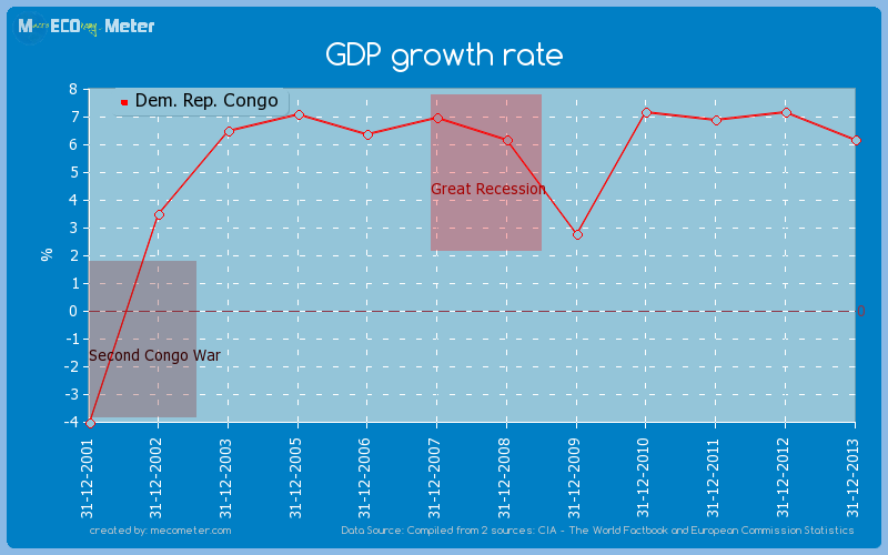 GDP growth rate of Dem. Rep. Congo