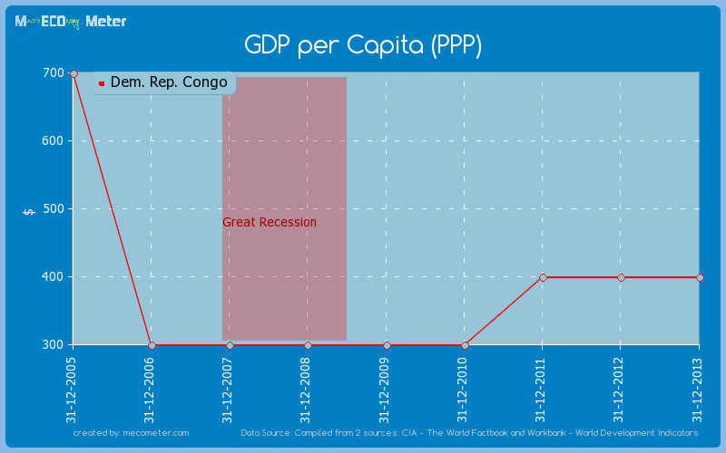 GDP per Capita (PPP) of Dem. Rep. Congo
