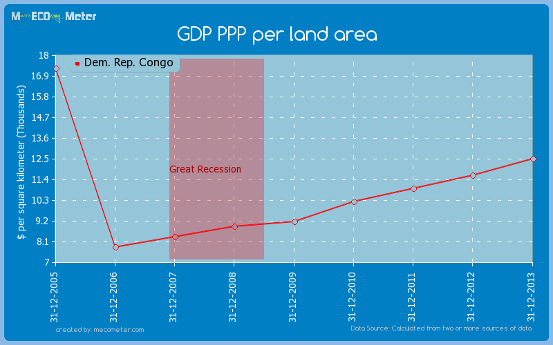 GDP PPP per land area of Dem. Rep. Congo
