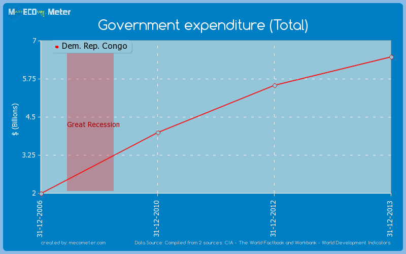 Government expenditure (Total) of Dem. Rep. Congo