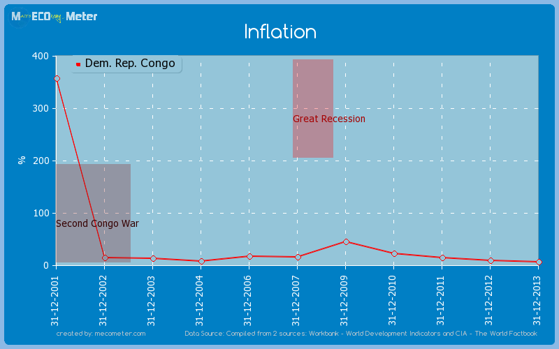 Inflation of Dem. Rep. Congo
