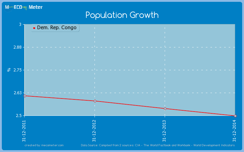 Population Growth of Dem. Rep. Congo