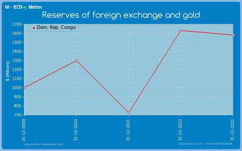Rwanda forex reserves