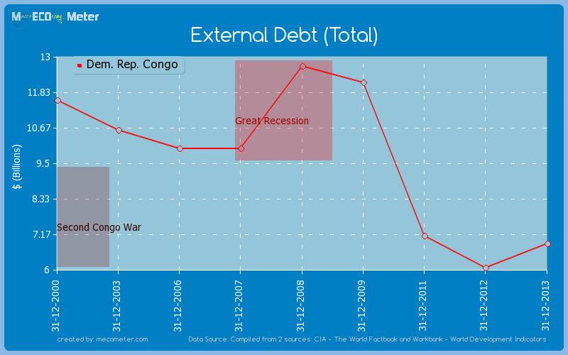 External Debt (Total) of Dem. Rep. Congo