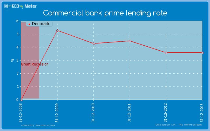 Commercial bank prime lending rate of Denmark