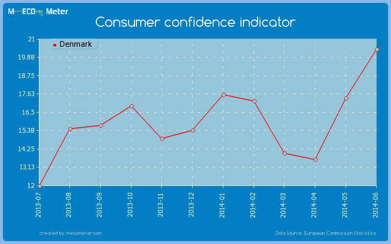 Consumer confidence indicator of Denmark