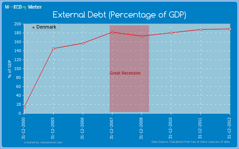 External Debt (Percentage of GDP) of Denmark